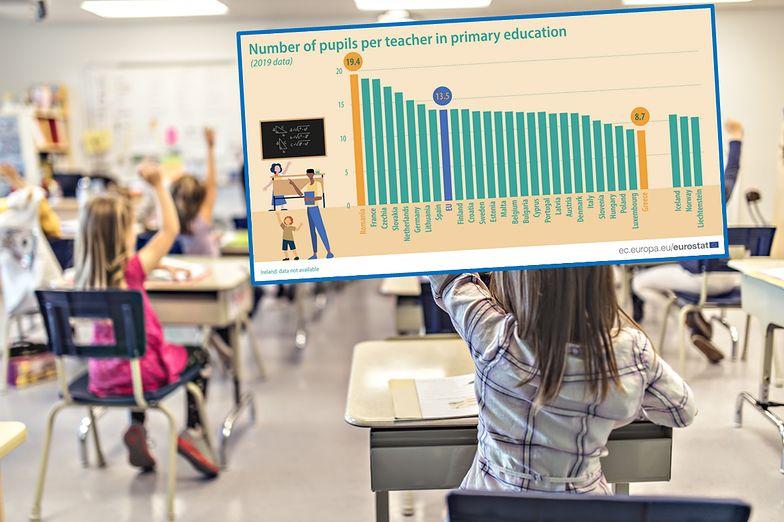 10 uczniów na nauczyciela. Polska ma jeden z najniższych wyników w UE