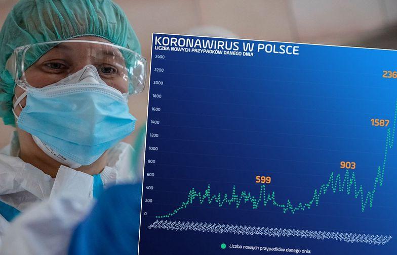 Szwecję zostawiliśmy z tyłu, gonimy Belgię. Koronawirus w Polsce przebił historyczny próg