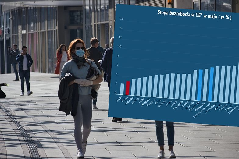 Bezrobocie w Polsce niższe o połowę od średniej unijnej. Dobre dane Eurostatu.