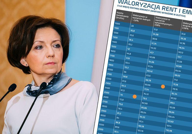 Marlena Maląg będzie musiała zdecydować, jak waloryzować emerytury i renty w 2021 roku