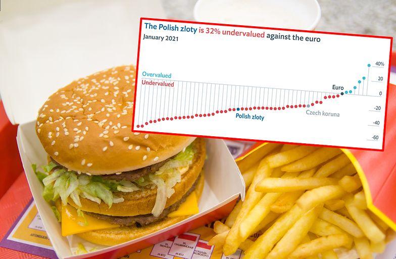 Indeks Big Maca. Potwierdza galopujące ceny i brak zaufania do polskiej waluty
