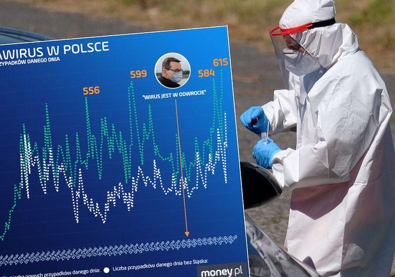 Koronawirus w Polsce. W czwartek padł rekord dzienny, w piątek padnie miesięczny