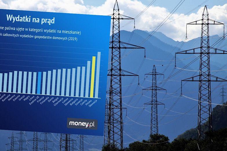 """Podwyżki cen prądu. Rachunki dają Polakom """"po kieszeni"""". Jesteśmy w czołówce UE"""