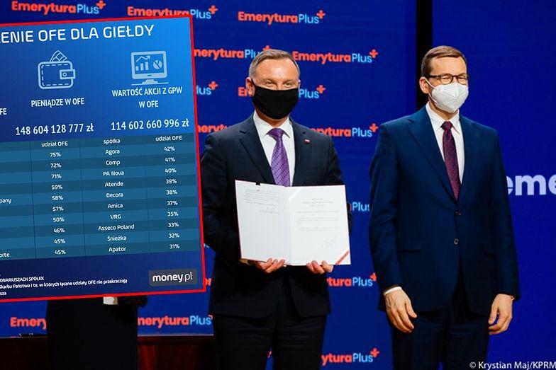 """Nacjonalizacja prywatnych firm metodą """"na OFE"""". Akcje warte 60 mld zł mogą trafić w państwowe ręce"""