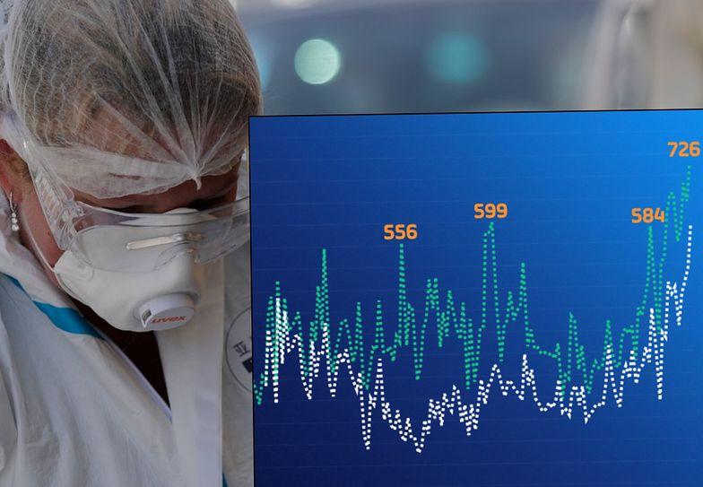 Rekord koronawirusa w Polsce. Takiego tempa wzrostu zakażeń jeszcze nie było