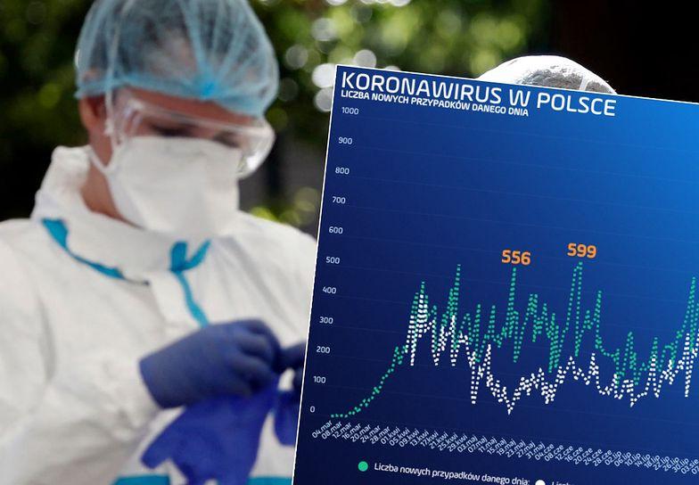 Koronawirus w Polsce. Sześć miesięcy i dopiero bijemy rekordy