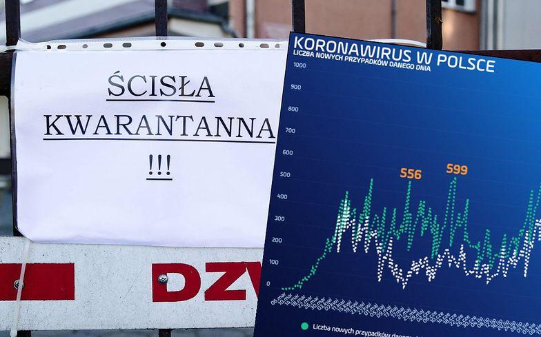 Koronawirus w Polsce. 111 tys. Polaków zamkniętych w domu