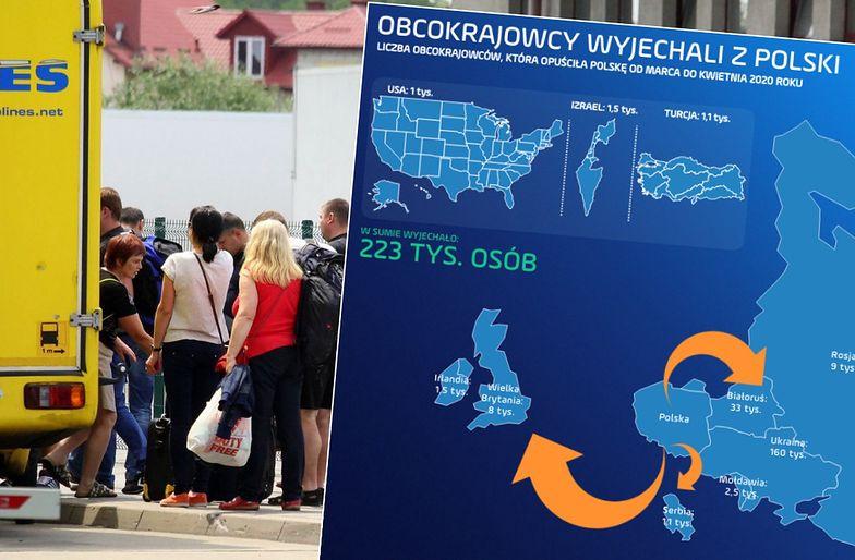 Najwięcej z Polski wyjechało obywateli Ukrainy. Jednak to populacja Białorusinów i Rosjan zmniejszyła się najbardziej.
