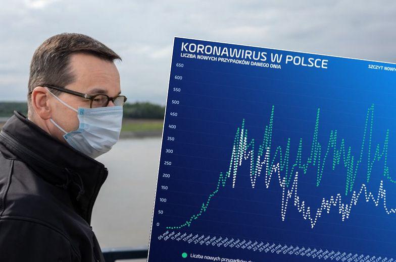 Premier Mateusz Morawiecki mówi o wycofującym się wirusie i zachęca do pójścia na wybory