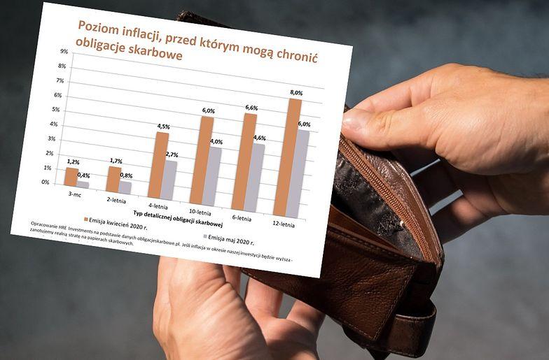 Obligacje skarbowe mogą nie ochronić naszych oszczędności przed inflacją.