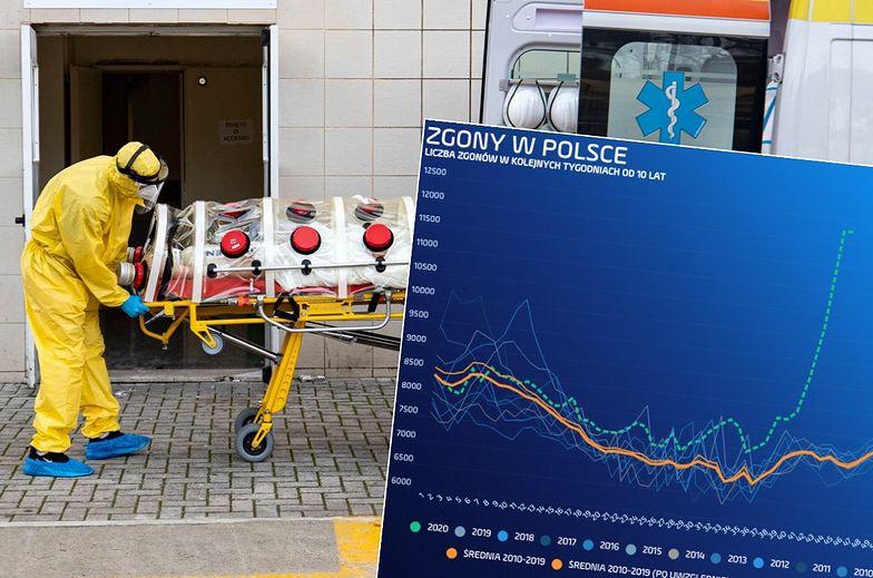 Przegrywamy tę walkę. Epidemia koronawirusa zabija coraz więcej Polaków