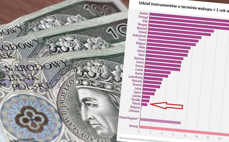 Polska nie korzysta z najtańszej opcji finansowania długu. Rząd ma inną strategię.