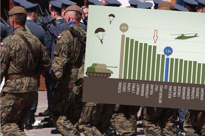 Wydatki na obronność. Polska na tle UE