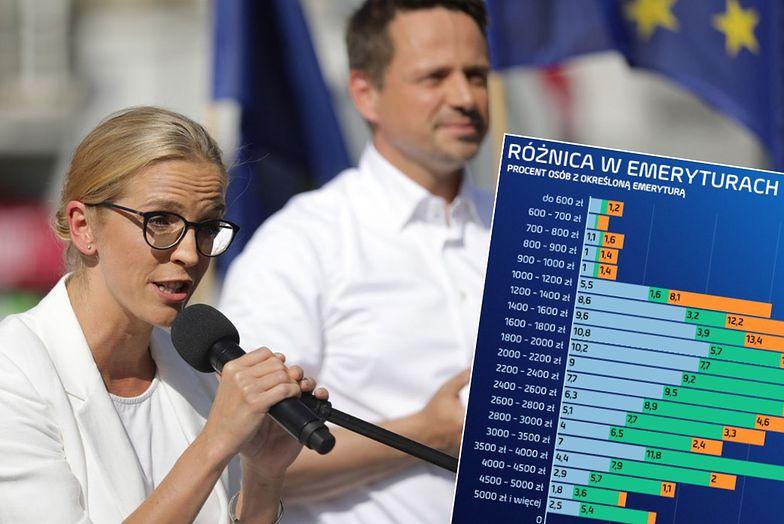 Rafał i Małgorzata Trzaskowski proponuję po 200 zł dodatku dla kobiet na emeryturze. Pieniądze dodawane byłyby za każde wychowane dziecko