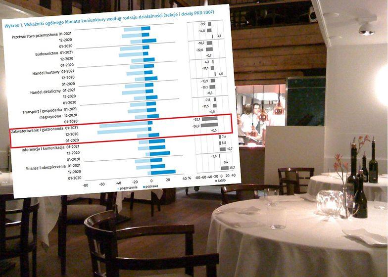 Hotelarstwo i gastronomia z najgorszymi wynikami. GUS prezentuje ankiety