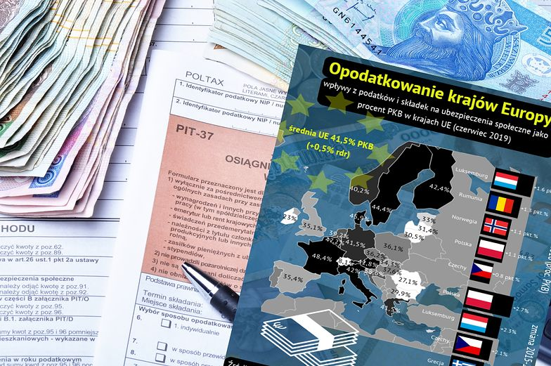 Do podatków we Francji i krajach skandynawskich nam jeszcze daleko, ale się zbliżamy