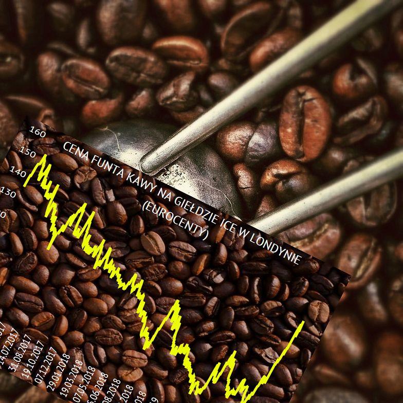 Kawa drożeje