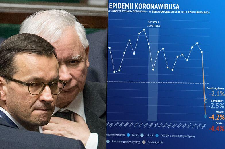 Ostatnie spadki PKB Polska zanotowała niemal trzy dekady temu