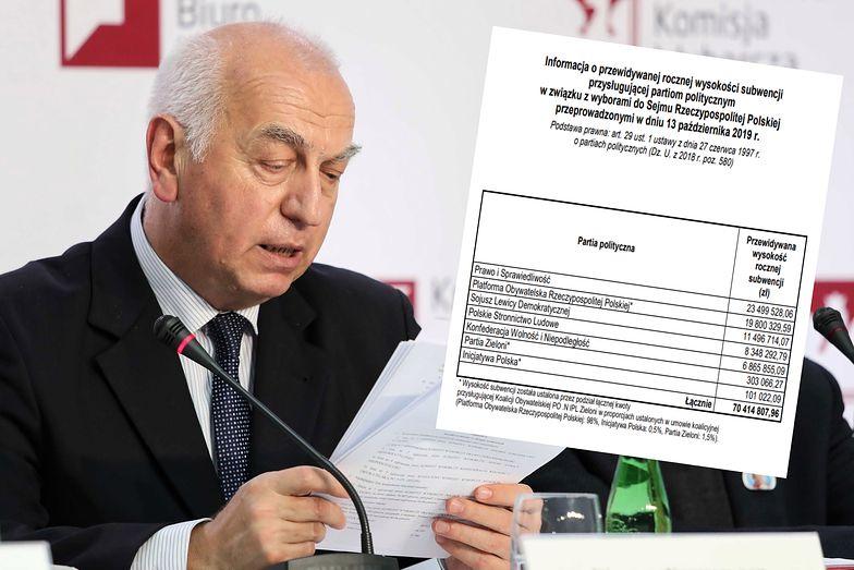 70,5 mln zł rocznie z kasy państwa dla ugrupowań politycznych. Co można by za to kupić, gdyby nie subwencja?