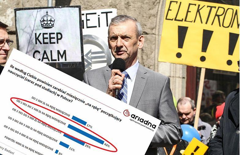 Zdaniem większości Polaków początkujący nauczyciel powinien zarabiać od 2 do 2,5 tys. zł