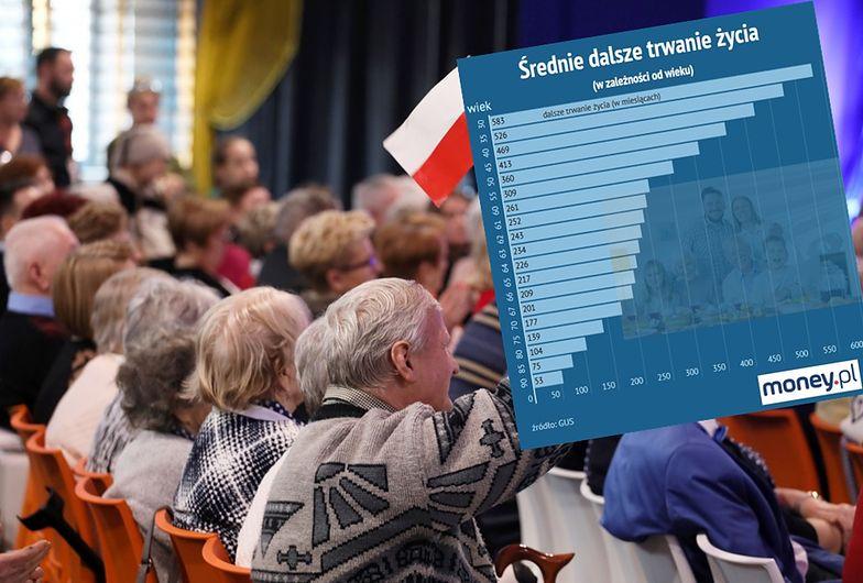 Jak długo żyje przeciętny polski emeryt?