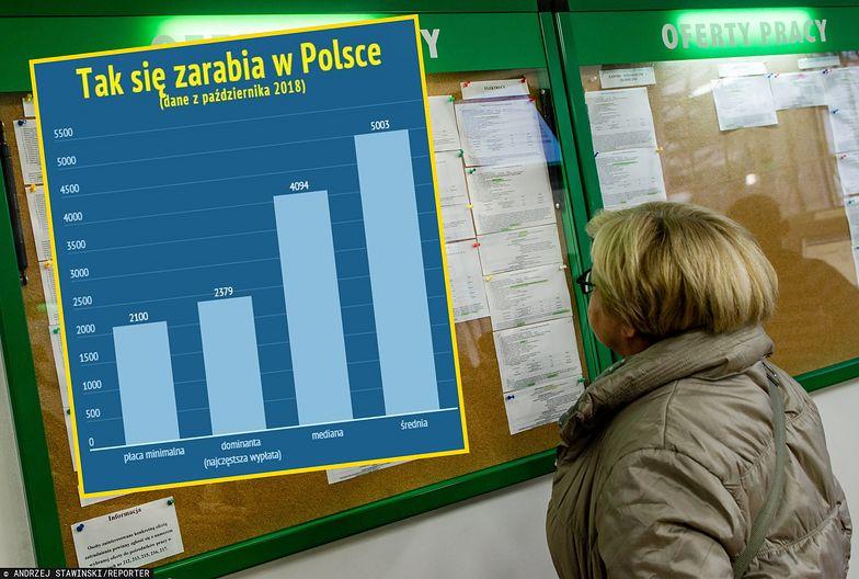 GUS pokazał, ile zarabia się w Polsce