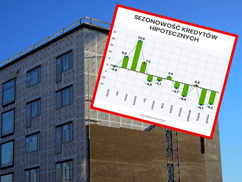 Kredyty hipoteczne odporne na koronawirusa? Analiza rynku