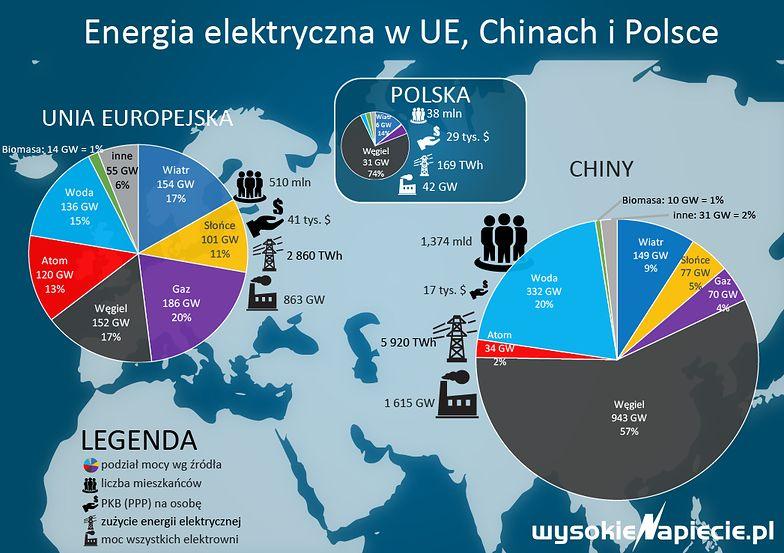 Ceny węgla w Polsce w większej mierze zależą od długoterminowych kontraktów