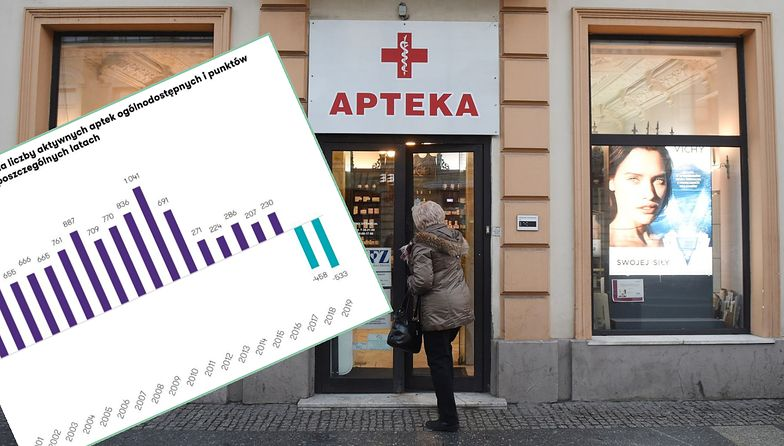 """Liczba aptek spada na łeb na szyję. To efekt prawa """"apteka dla aptekarza"""""""