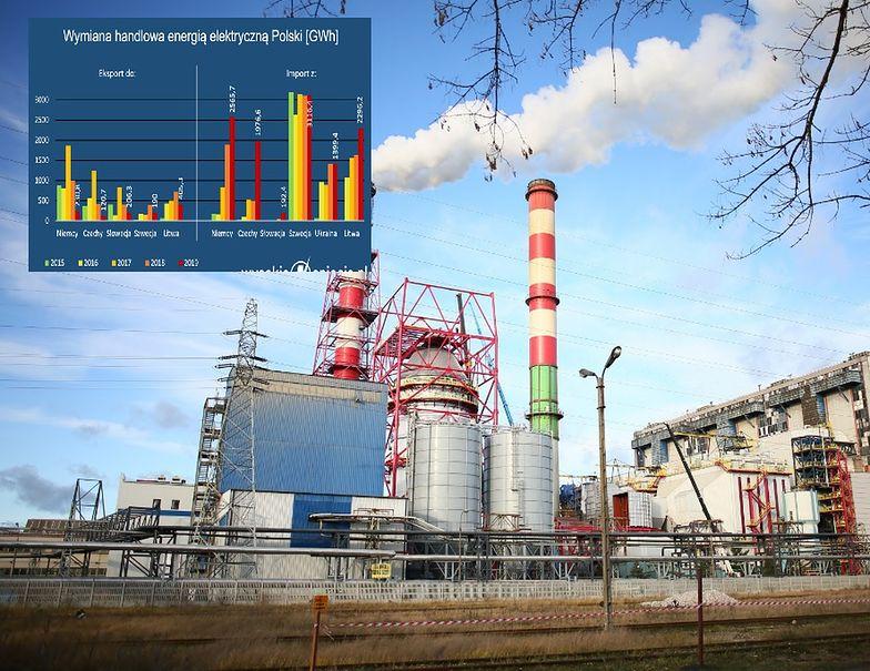 W 2019 r. najbardziej wzrósł import prądu z Czech (ponad trzykrotnie), ale też Niemiec i Litwy