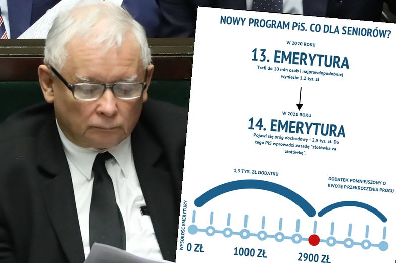 Jarosław Kaczyński i PiS już mają plan na 14. emeryturę. Sam prezes PiS się na nią nie załapie