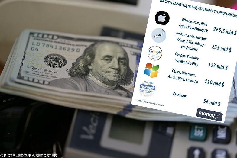 Jak zarabiają największe firmy technologiczne?