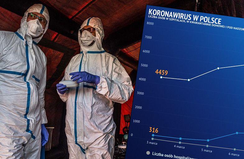 Koronawirus został zdiagnozowany w Polsce po raz pierwszy 5 marca - w Zielonej Górze