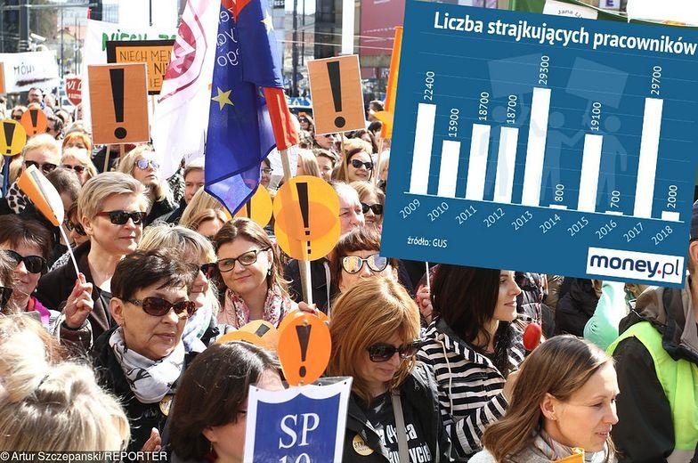 Strajk nauczycieli odbije się mocno na statystykach GUS.