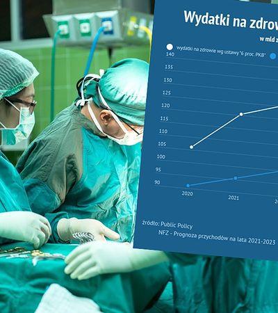 Ochrona zdrowia. Rząd musi zwiększać dotacje i ciąć inne wydatki, by zrealizować ustawę