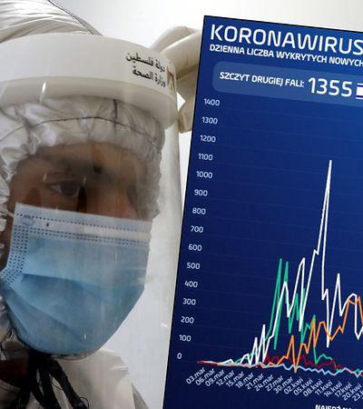 Koronawirus na świecie. Niektóre kraje właśnie zaczynają walkę z drugą falą