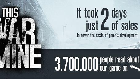 Wystarczyły 2 dni w sprzedaży, by zwróciły się koszty produkcji This War of Mine [AKTUALIZACJA]