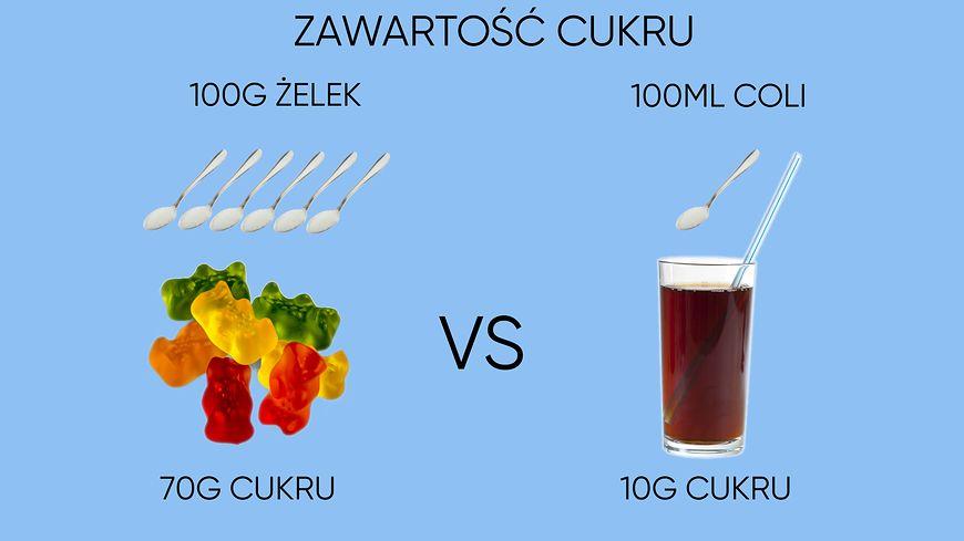 Zawartość cukru w żelkach i coli