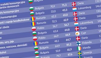 Wakacyjna geografia cenowa. Sprawdź, gdzie w Europie jest najtaniej, a gdzie najdrożej
