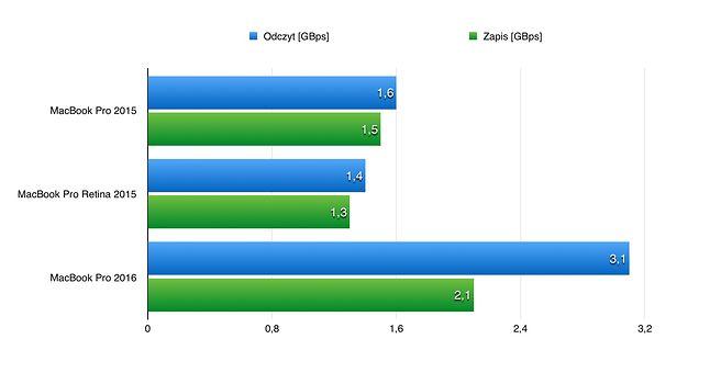 Testy wykonane za pomocą programu Blackmagic przez redakcje IDG. Dysk nowego MacBooka Pro jest najprawdopodobniej najszybszym dyskiem na rynku.