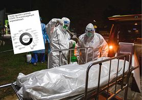 Ukryte ofiary COVID. Polska w czołówce krajów UE z nadmierną śmiertelnością