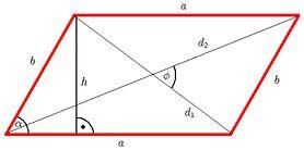Równoległobok - wzory, obwód, pole powierzchni