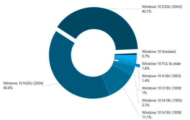 Popularność konkretnych wersji Windows 10, dane z kwietnia 2021r.