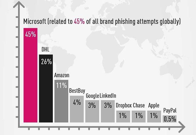 Najczęściej wykorzystywane marki w atakach phishingowych