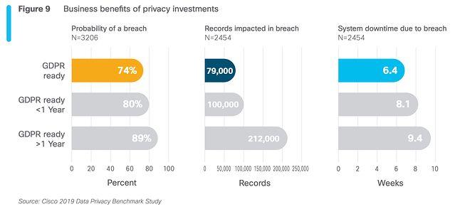fragment raportu Data Privacy Benchmark Study