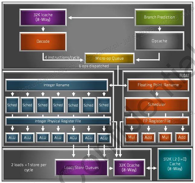 Zen 2, mikroarchitektura – diagram blokowy