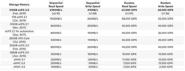 Możliwości kolejnych generacji pamięci Samsunga, źródło: Samsung.