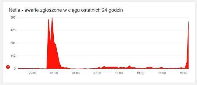 Netia zmaga się z kolejną awarią, źródło: downdetector.pl