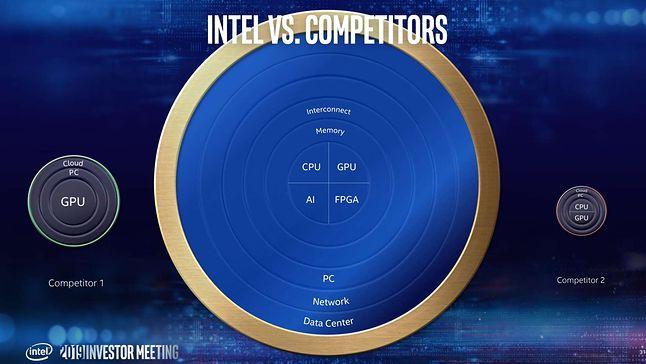 Intel porównuje się do konkurencji / Fot. Materiały prasowe