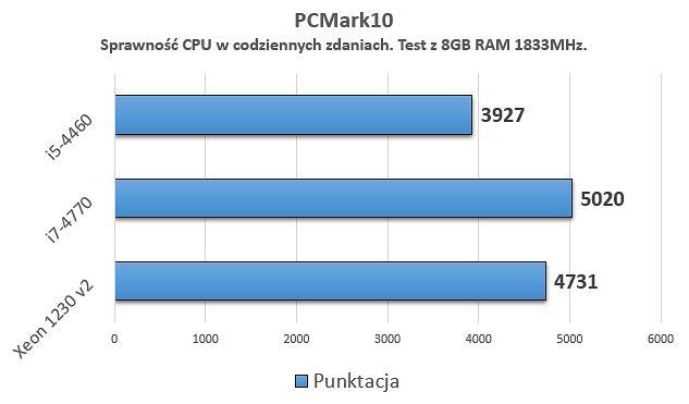 Ivy Bridge vs. Haswell. Starszy Xeon do codziennego użytku to jednak lepszy wybór niż i5. Zwłaszcza przy różnicy cenowej rzędu ~50 zł.